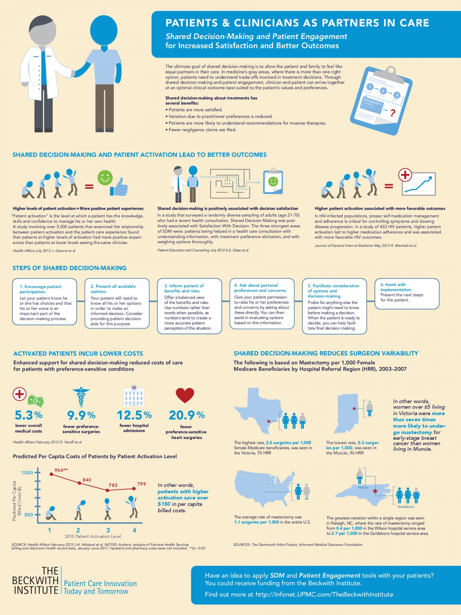 Patients & Clinicians as Partners in Care Infographic