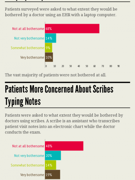 Patients Overwhelmingly Prefer Electronic Records Over Paper Infographic