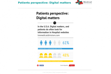Patients perspective: Digital matters Infographic