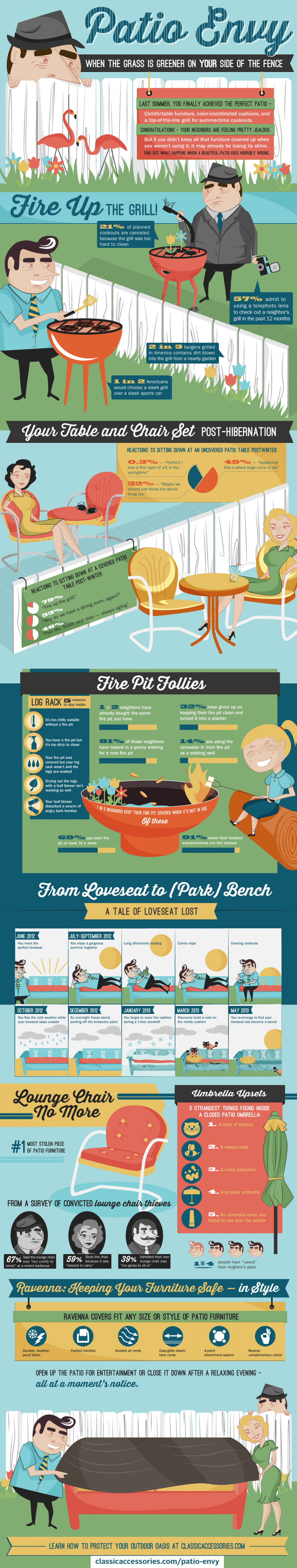 Patio Envy Infographic