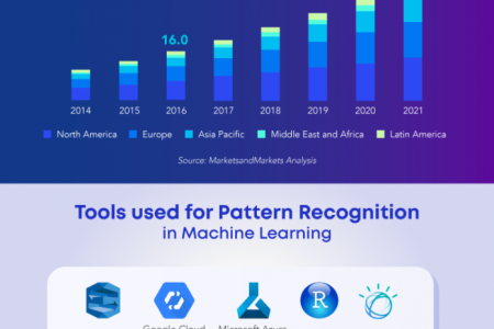 Pattern Recognition in Machine Learning Infographic
