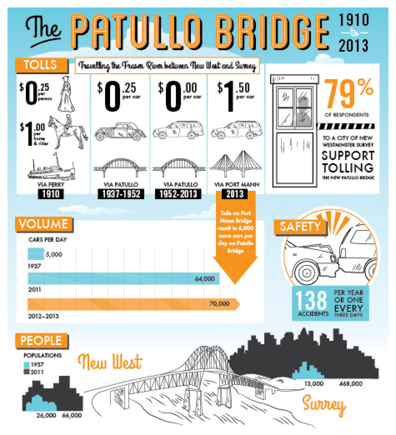 Patullo Bridge History of Useage Infographic Infographic