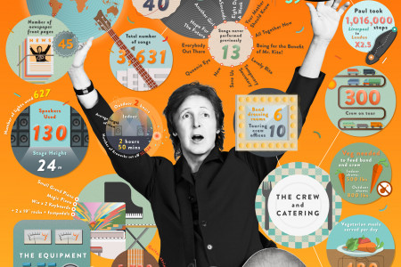 Paul McCartney: 'Out There' Tour Infographic
