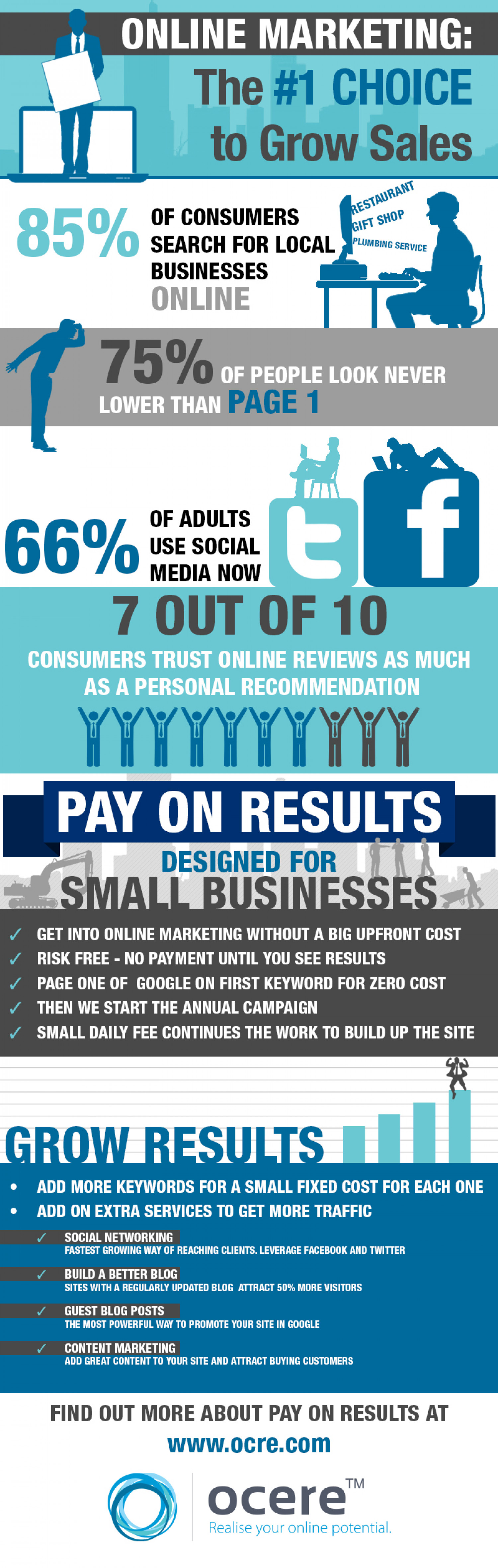 Pay on results Infographic