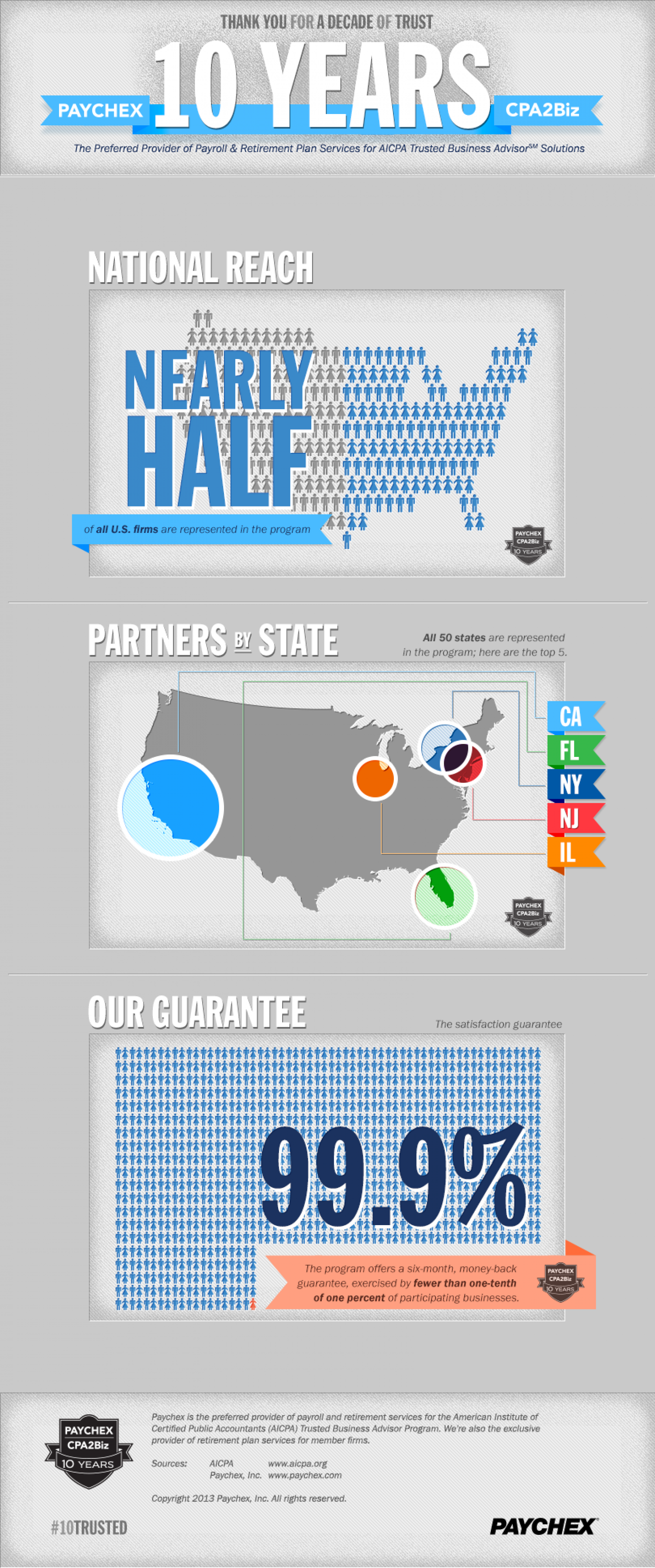 Paychex and the AICPA: #TenTrusted Infographic