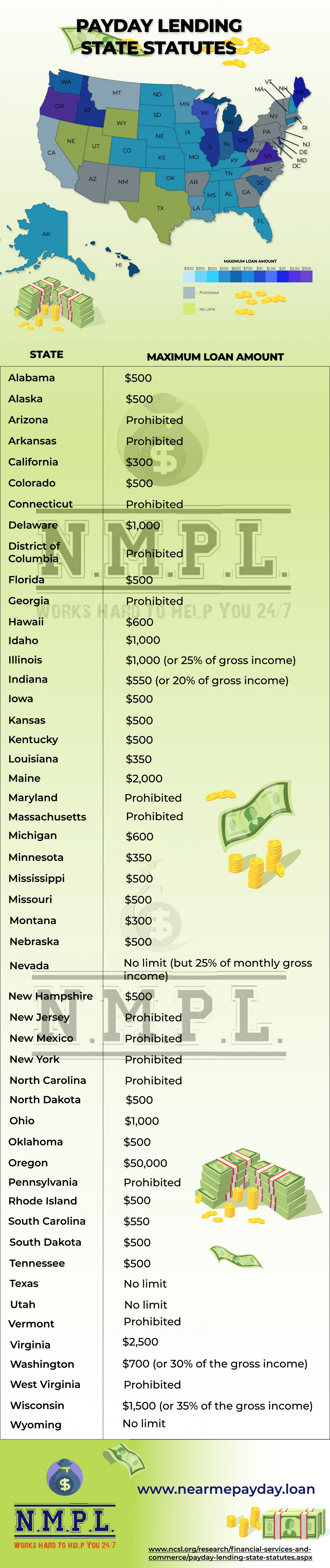 Payday Lending State Statutes in the USA Infographic