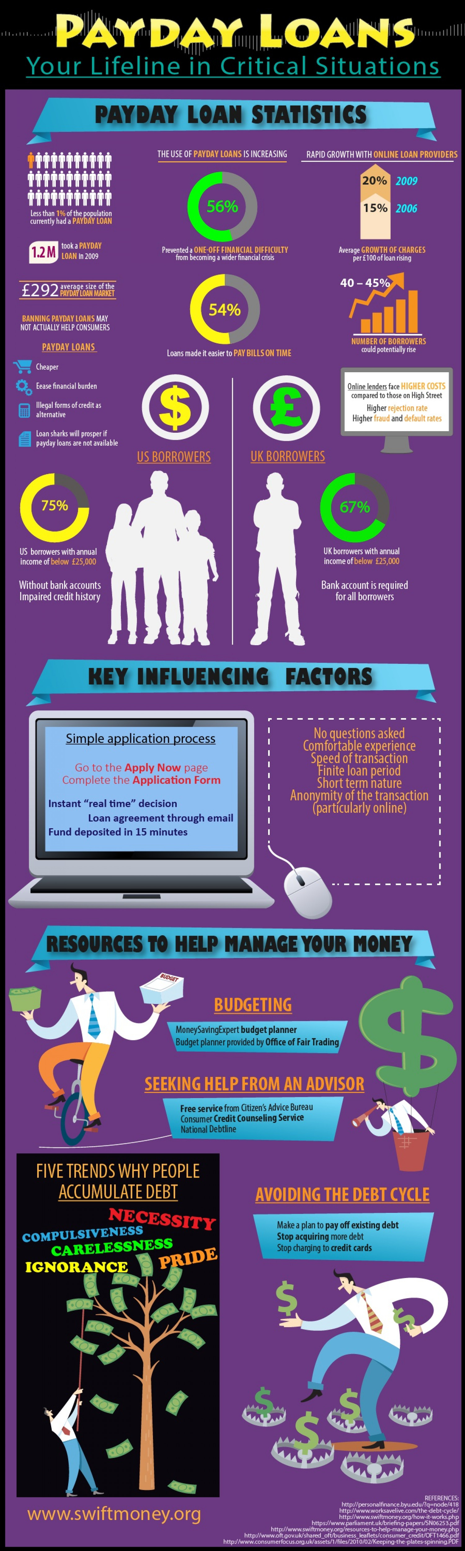 Payday Loans - Your Lifeline In Critical Financial Situations. Infographic