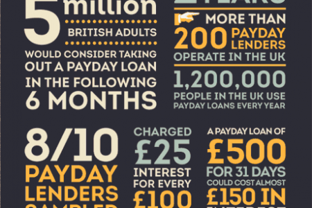 PayDay Loans Field Guide Infographic