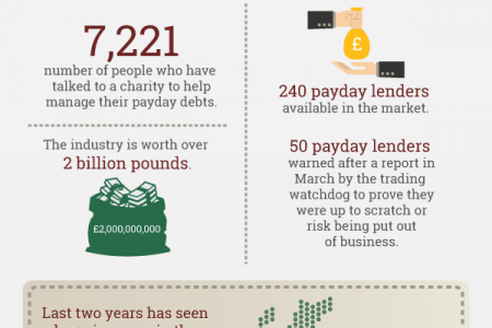Payday Loans UK – Some Interesting Facts and Figures Infographic