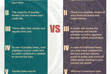 Payday Loans vs Traditional Loans Infographic