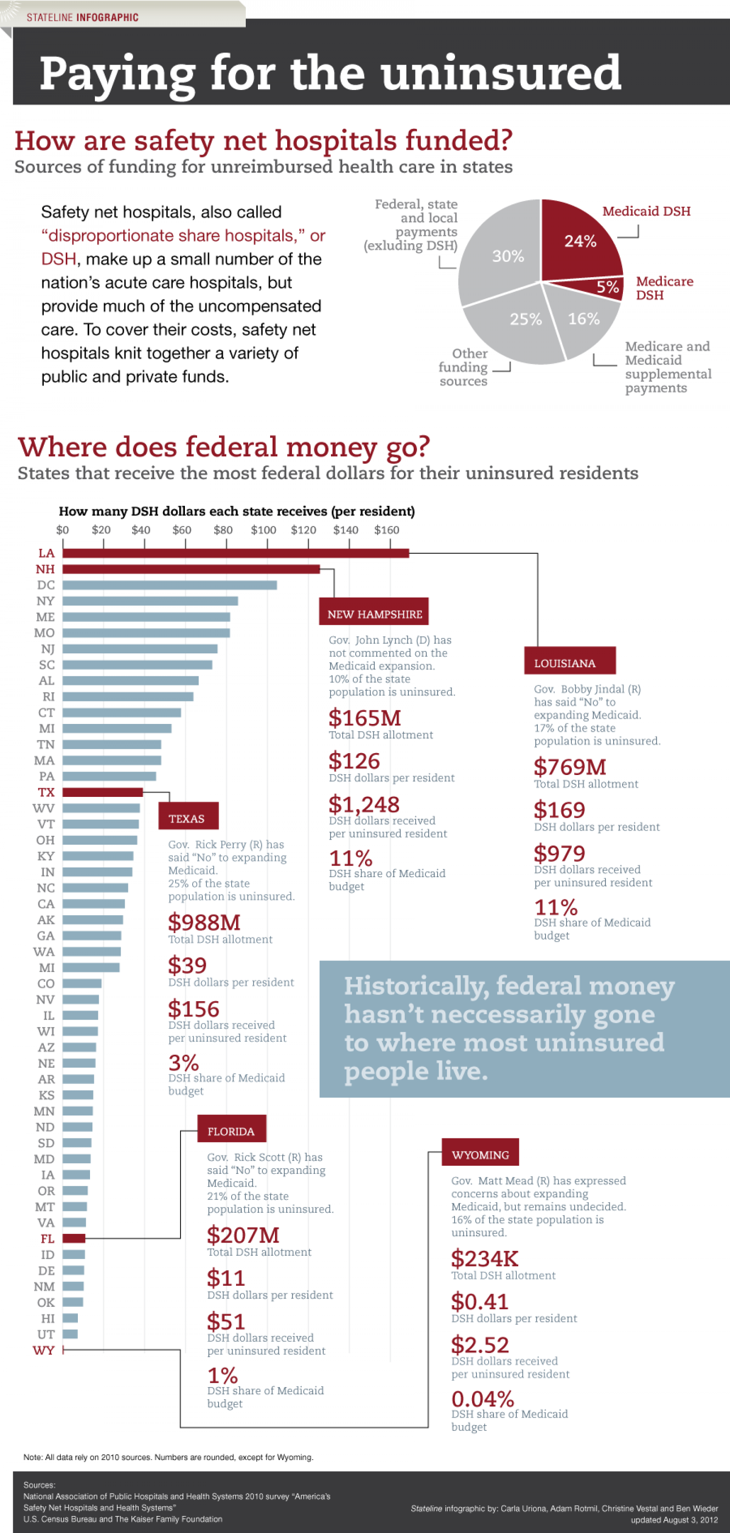 Paying for the uninsured: Safety net hospitals in peril Infographic
