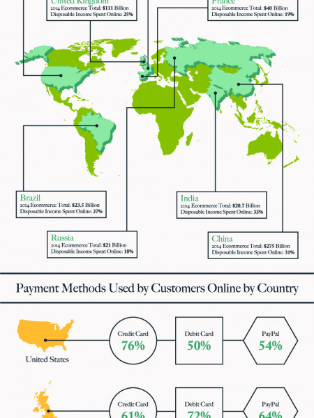 Paying Online: Global Comparisons and Benchmarks Infographic