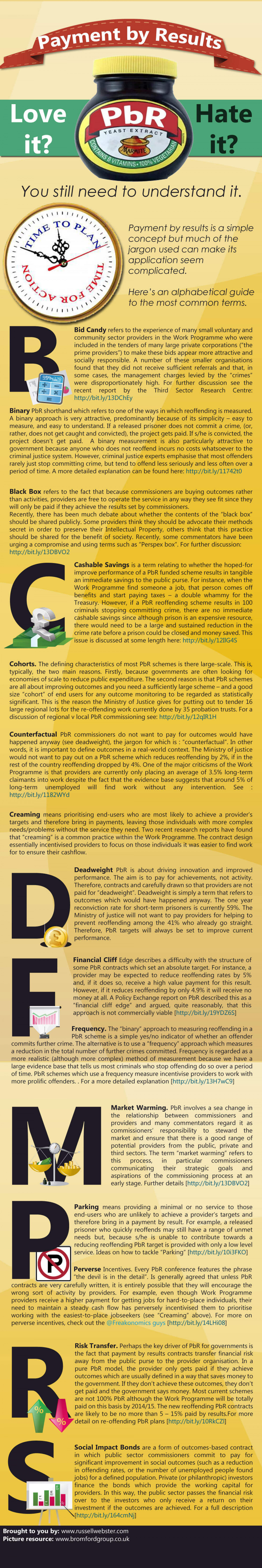 Payment by Results Jargon demystified Infographic