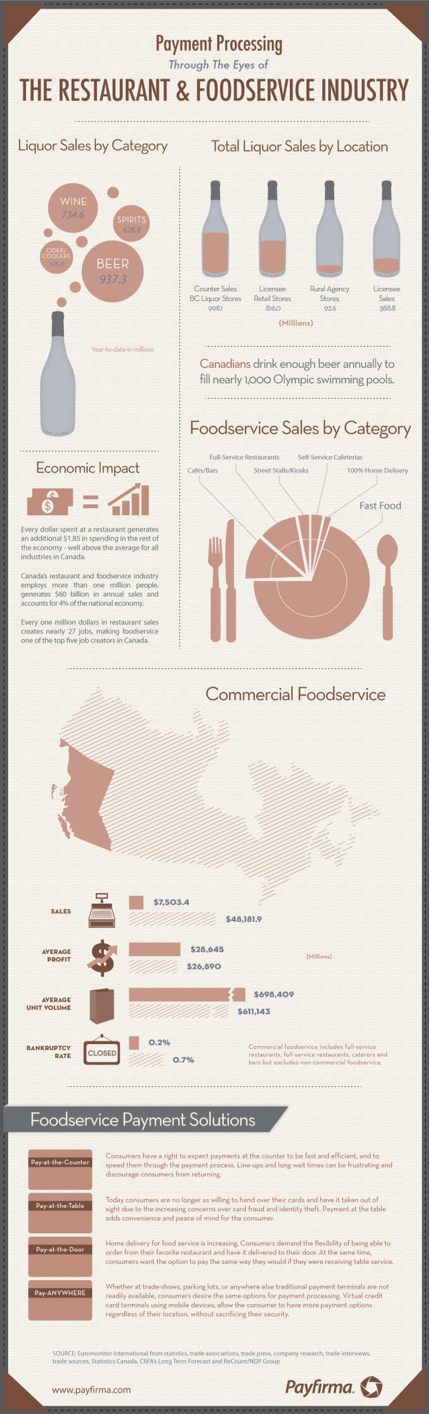 Payment Processing Through The Eyes Of The Restaurant & Foodservice Industry Infographic