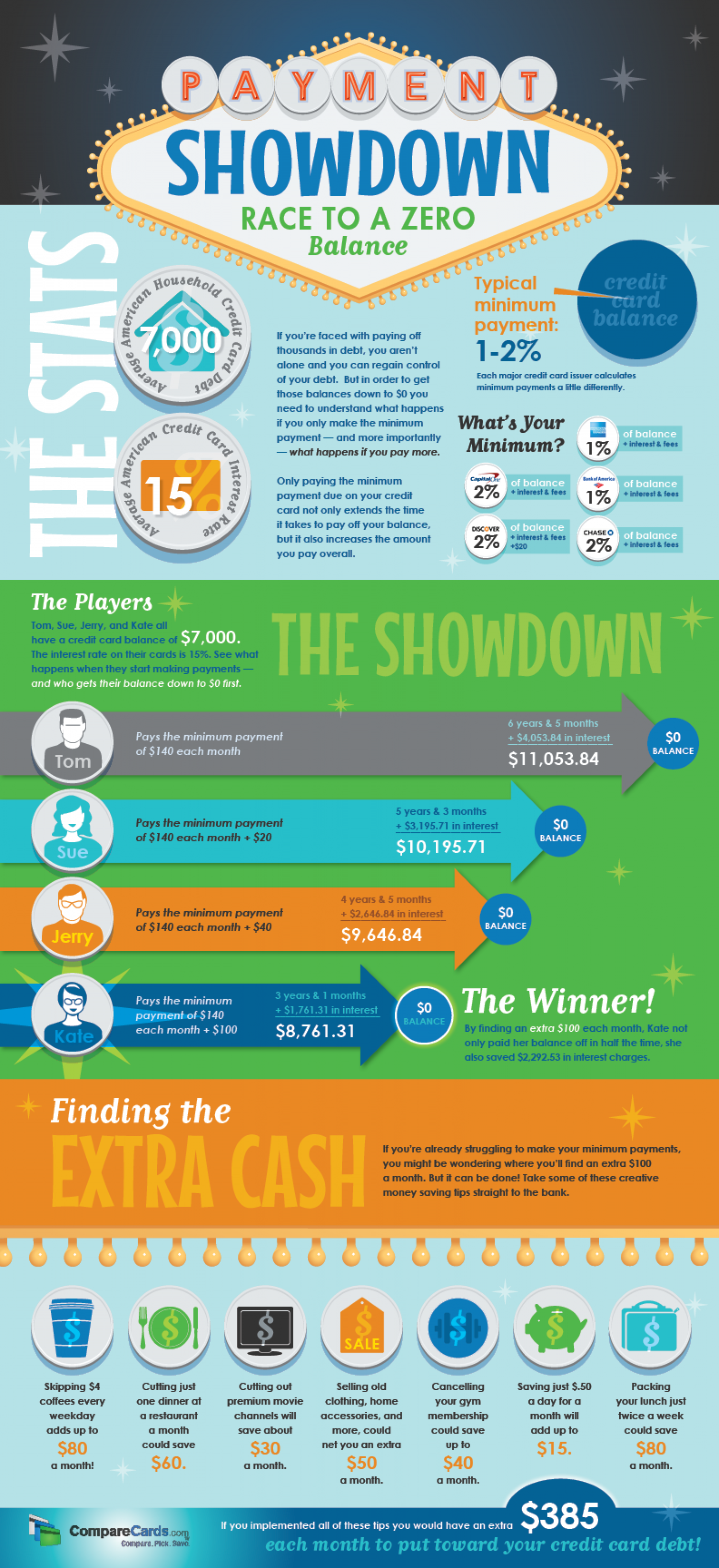 Payment Showdown: Race to a Zero Balance  Infographic