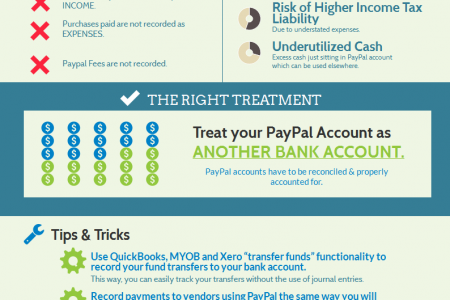 PayPal Accounting Infographic