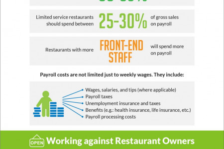 Payroll and the Restaurant Industry Infographic