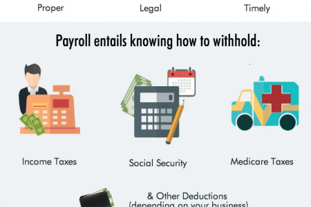 Payroll Services Infographic