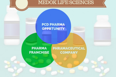 PCD Pharma Opportunity Suppliers Infographic