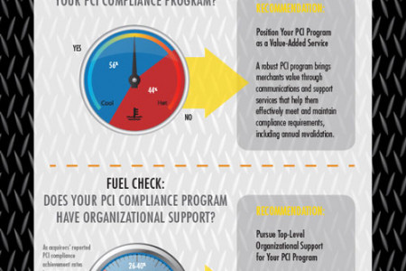 PCI Compliance - Does Your Program Need A TuneUp? Infographic