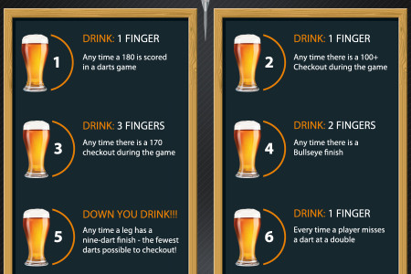 PDC World Darts Championships Drinking Game 2014/15 Infographic