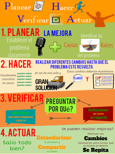 P.D.C.A. Spanish Infographic