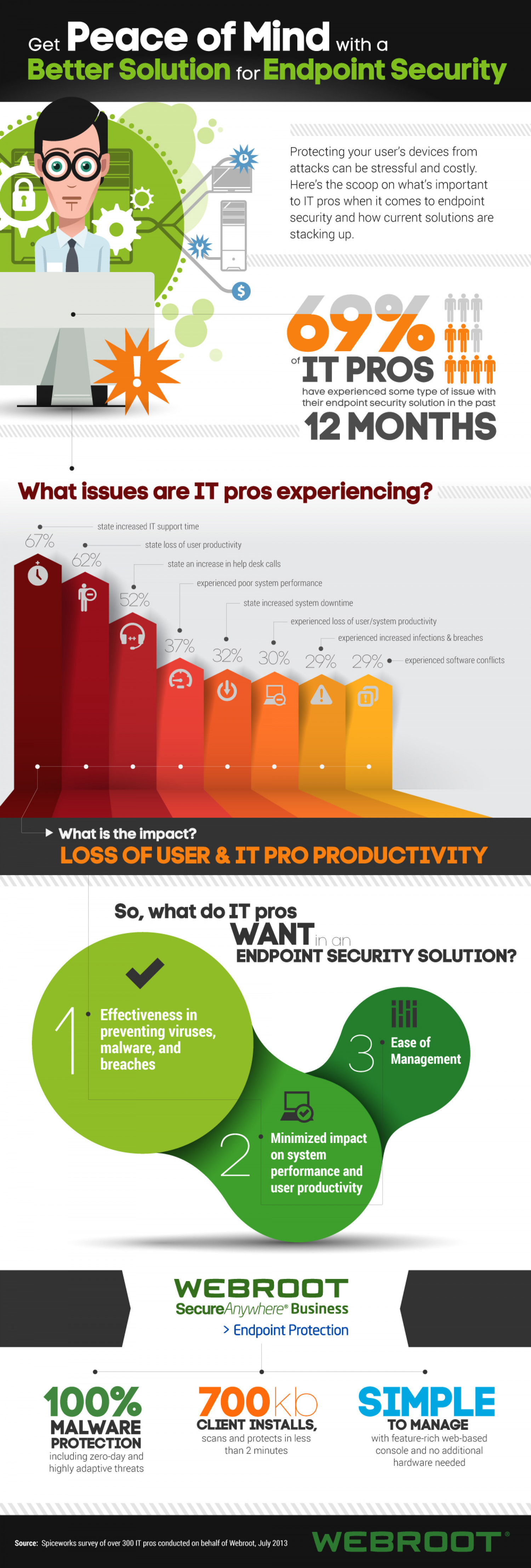 Peace of Mind - Endpoint Security Infographic
