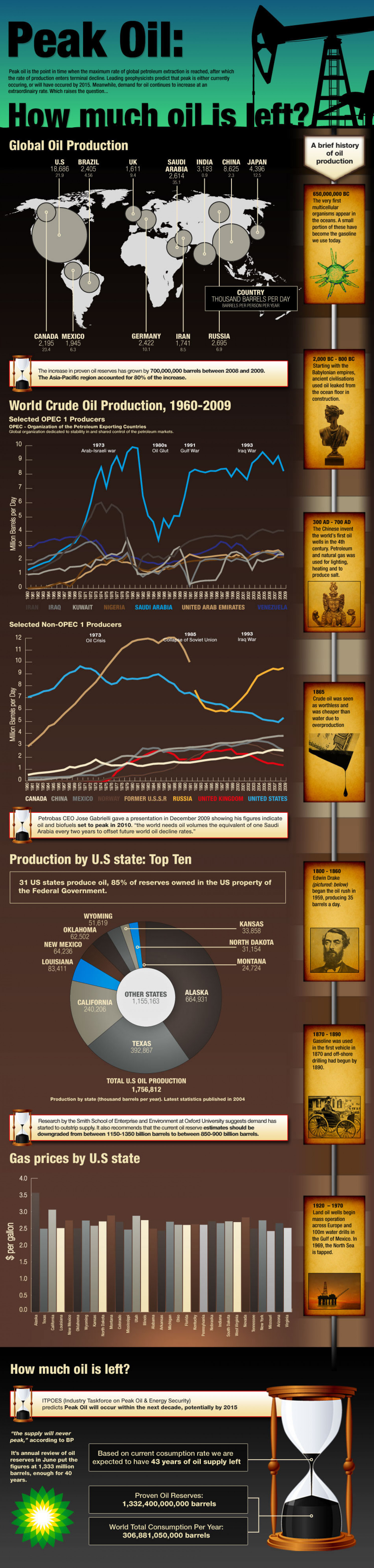 Peak Oil Consumption - How Much Oil Is Left? Infographic