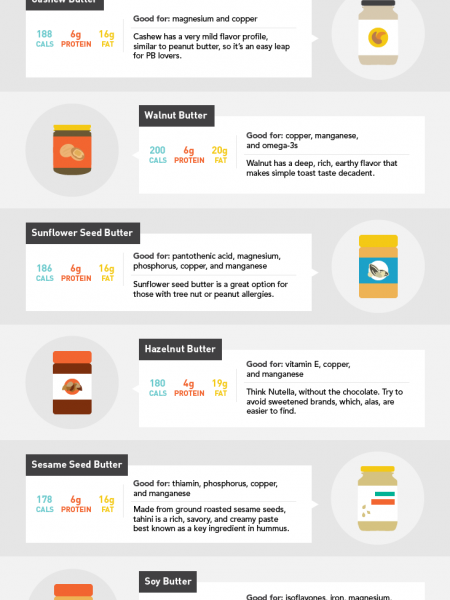 Peanut Butter and Beyond: 10 Nutrient-Packed Nut Butter Options Infographic