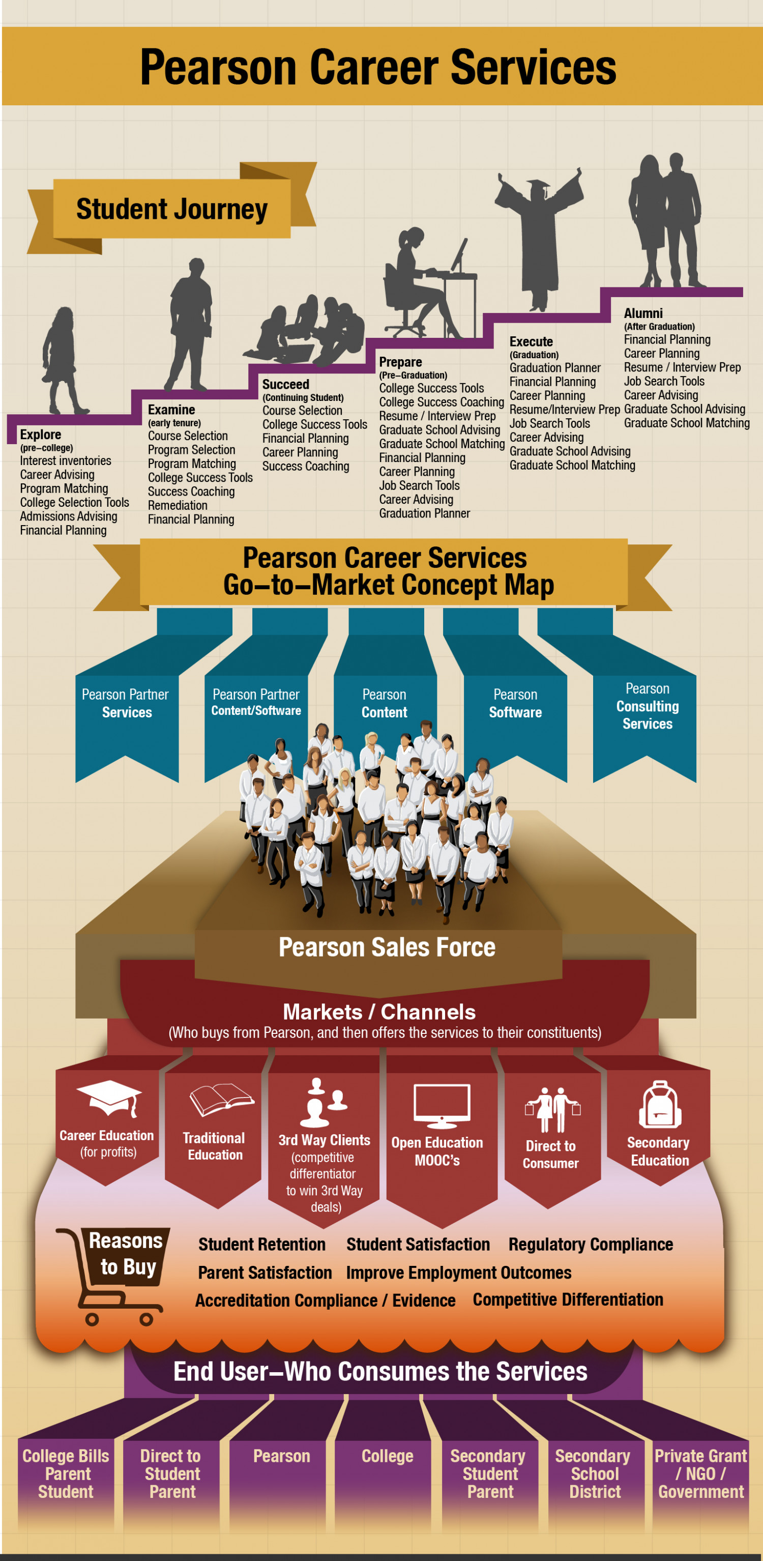 Pearson Career Services Infographic