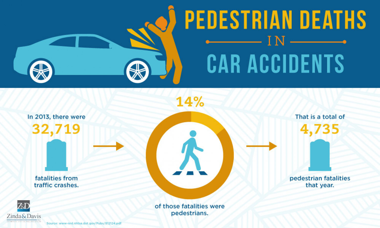Pedestrian Deaths in Car Accidents in 2013 Infographic