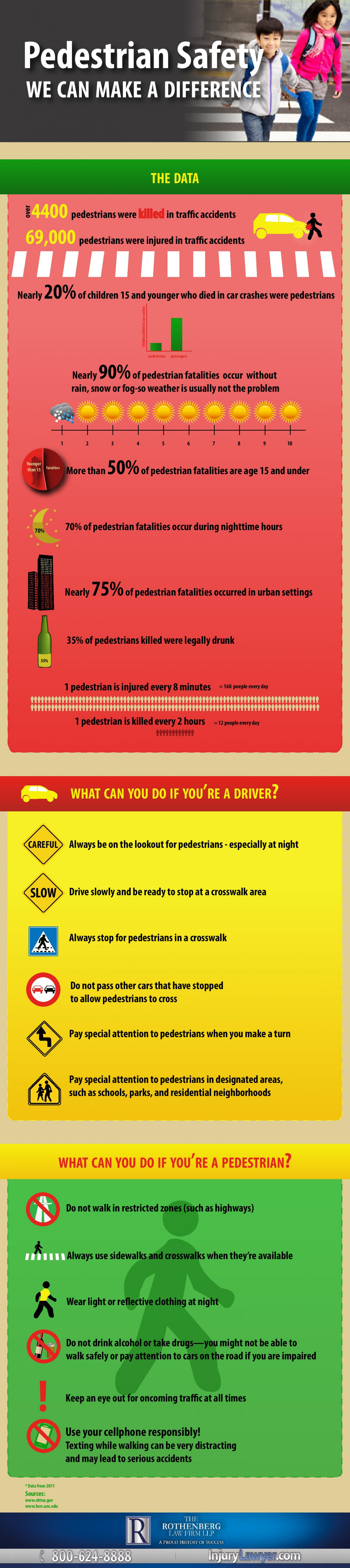Pedestrian Safety Infographic
