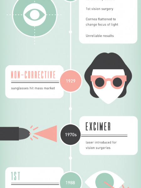 Peeking at the History of Vision Correction  Infographic