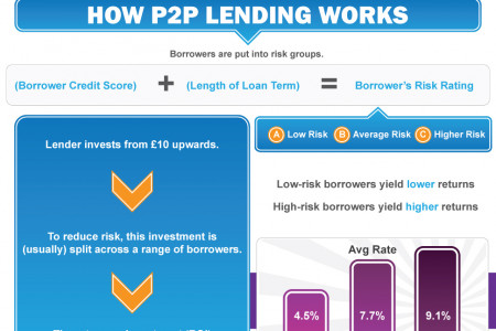 Peer to peer lending [Infographic] Infographic