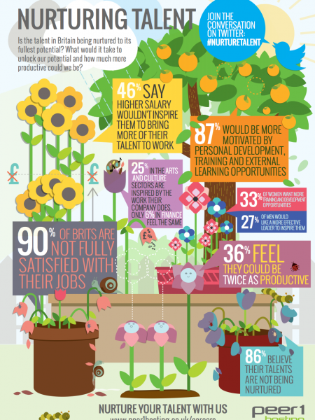 Nurturing Talent Infographic