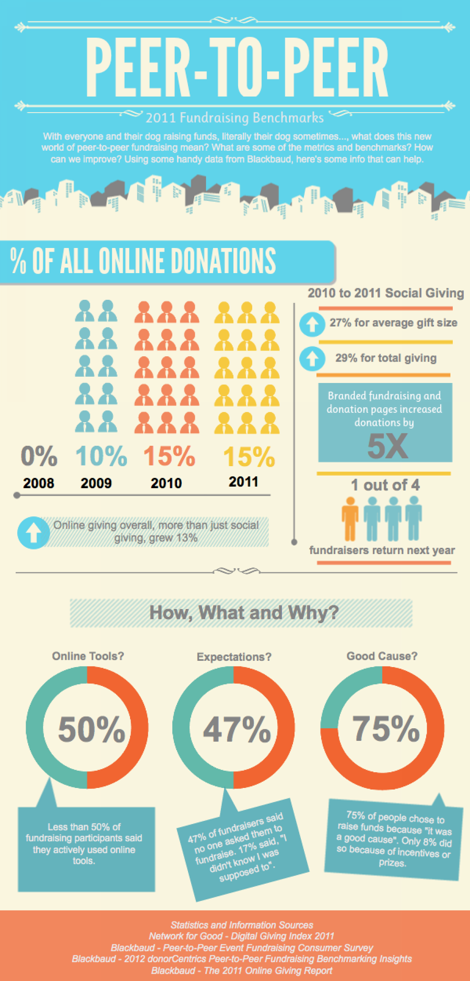 Peer-to-Peer Fundraising Benchmarks Infographic