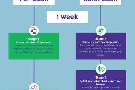 Peer-to-peer lending or Bank lending? Infographic
