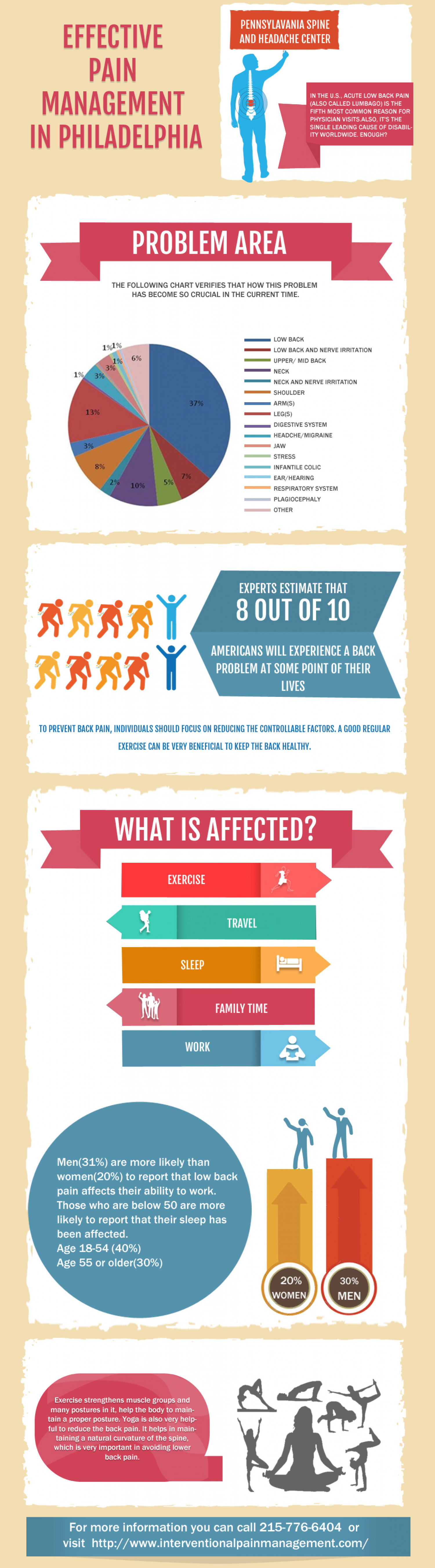 Pennsylvania Spine and Headache Center Infographic