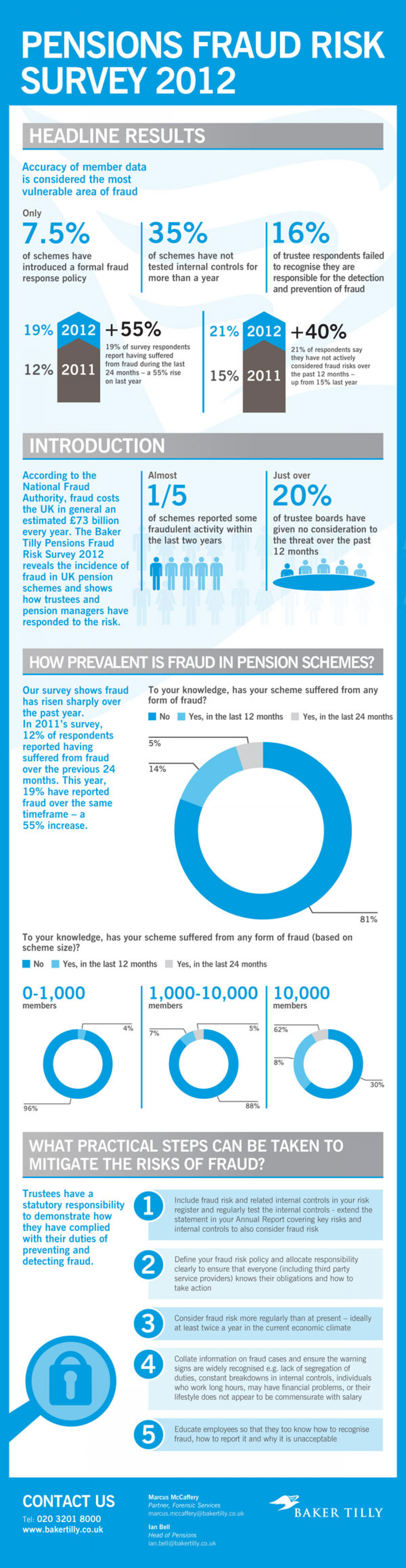 Pensions Fraud Risk Infographic