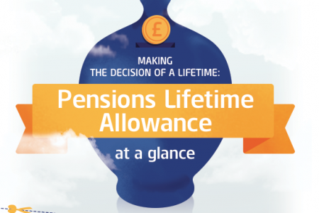 Pensions Lifetime Allowance (LTA) Changes - Are You Ready? Infographic
