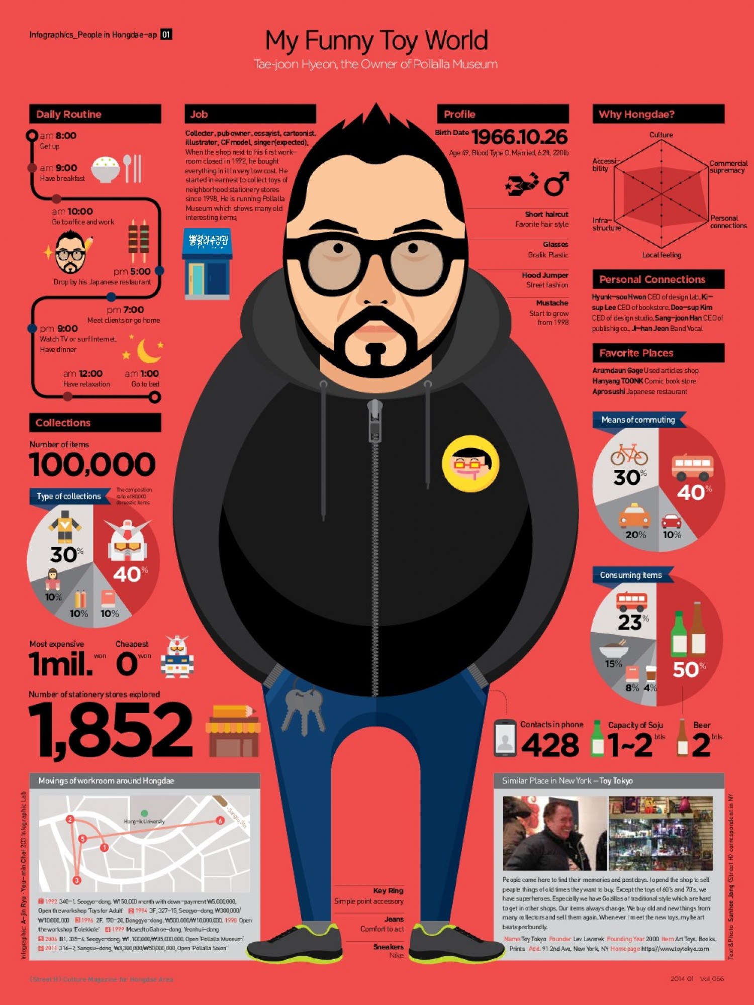 People in Hongdae-ap : Tae-joon Hyeon Infographic