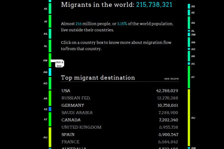 People Movin' Infographic
