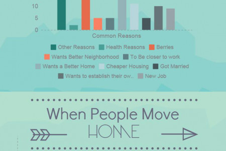 People Moving Home | Removal Facts Infographic