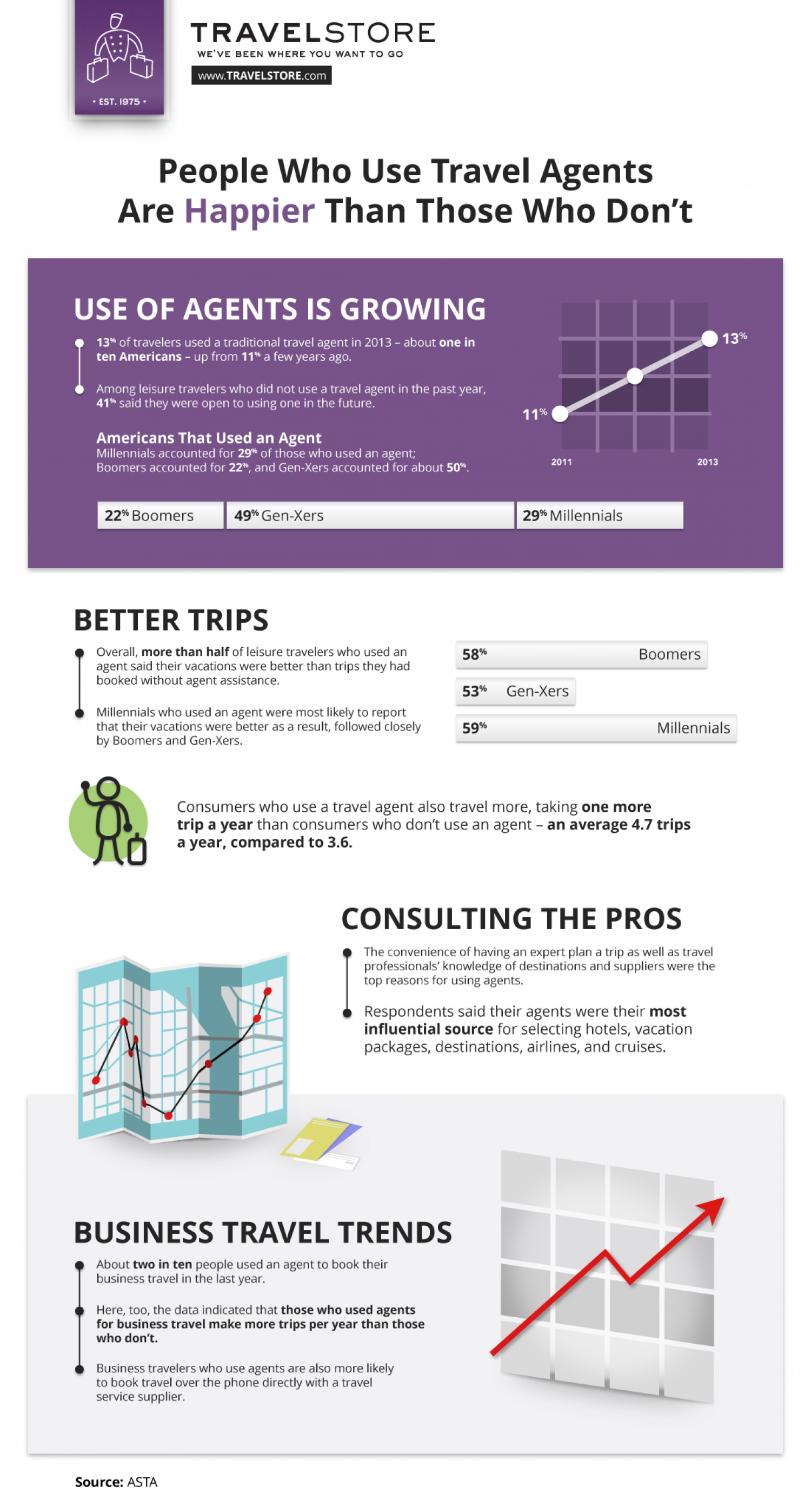 People Who Use Travel Agents Are Happier Than Those Who Don't Infographic
