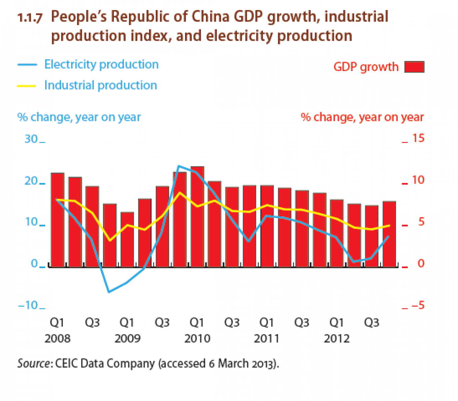 People's Republic of China Growth , industrial production index, and electricity production. Infographic
