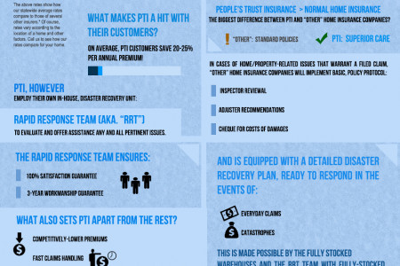 People's Trust Insurance Company,the exceptional choice Infographic
