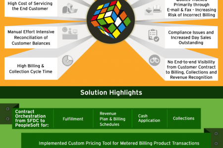 PeopleSoft Quote2Cash implementation by Cognizant. Infographic