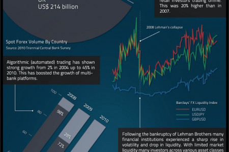 Pepperstone analyze the $4 Trillion a day Forex Market Infographic