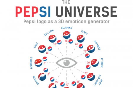 Pepsi Logo Is A 3D Emoticon Generator Infographic