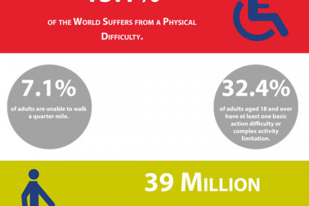 Percent Of The World's Population Living With A Disability Infographic